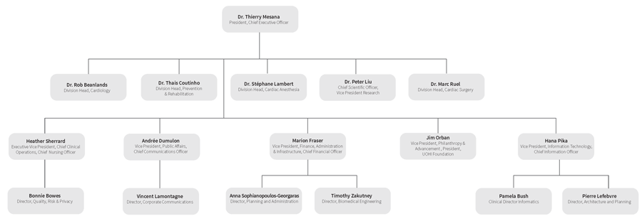 University of Ottawa Heart Institute Organizational Chart