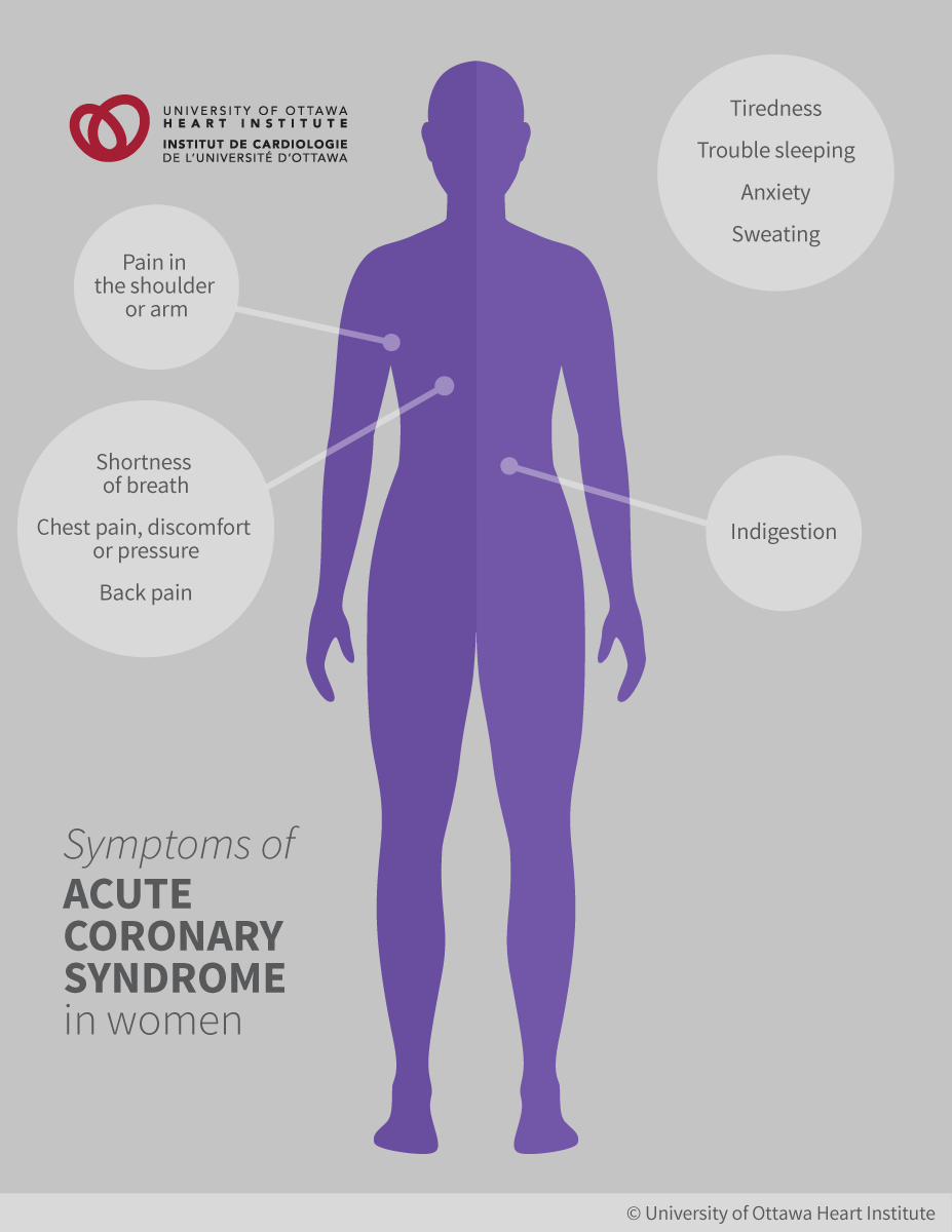 management of acute coronary syndrome This review focuses on the modern management of the non-st elevation acute coronary syndromes (unstable angina and non-st.