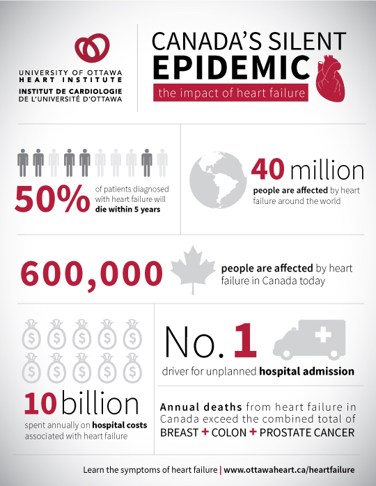 CANADA'S SILENT EPIDEMIC: the impact of heart failure: 50% of patients diagnosed with heart failure will die within 5 years. 40 million people are affected by heart failure around the world. 600,000 people are affected by heart failure in Canada today. No.1 driver for unplanned hospital admission. 10 billion spent annually on hospital costs associated with heart failure. Annual deaths from heart failure in Canada exceed the combined total of BREAST,  COLON and PROSTATE CANCER.