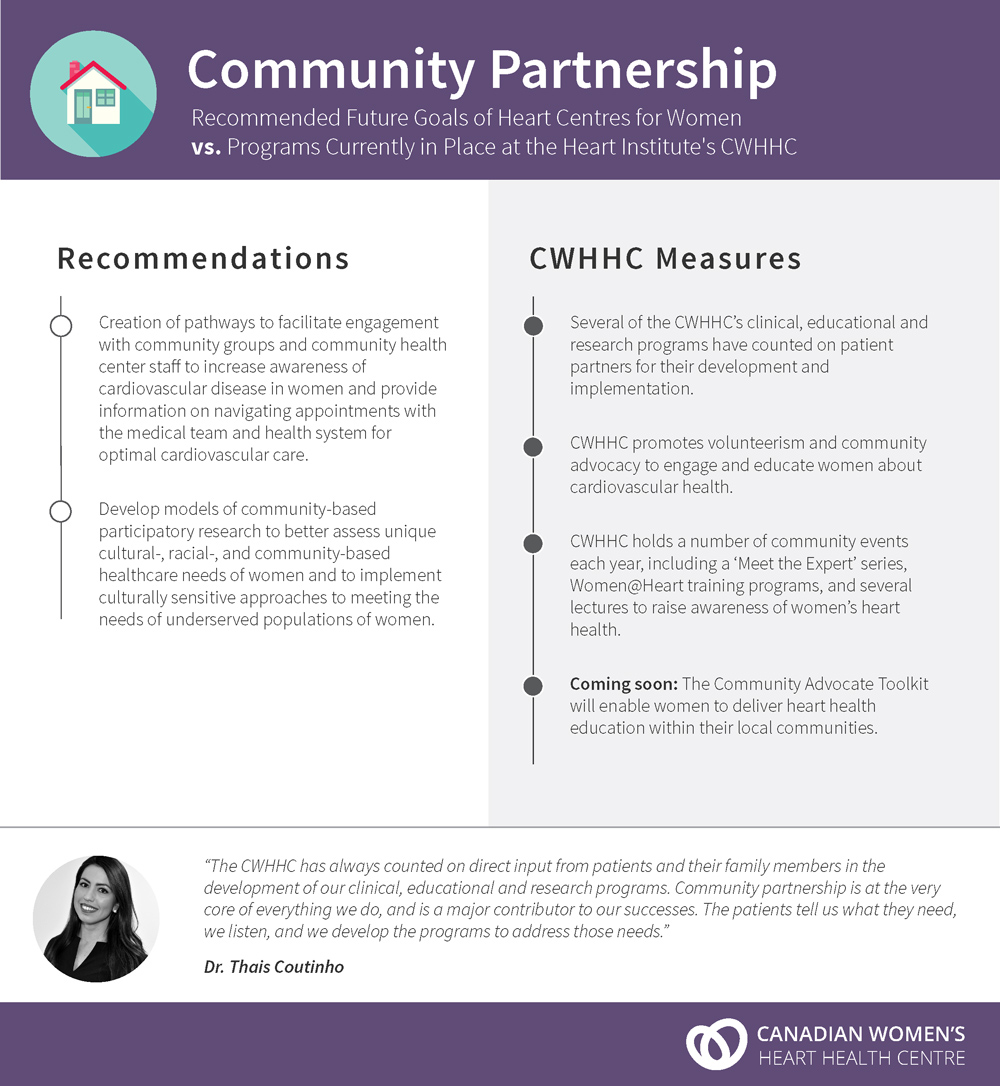Community Partnership - Recommended Future Goals of Heart Centres for Women vs. Programs Currently in Place at the Heart Institute's CWHHC