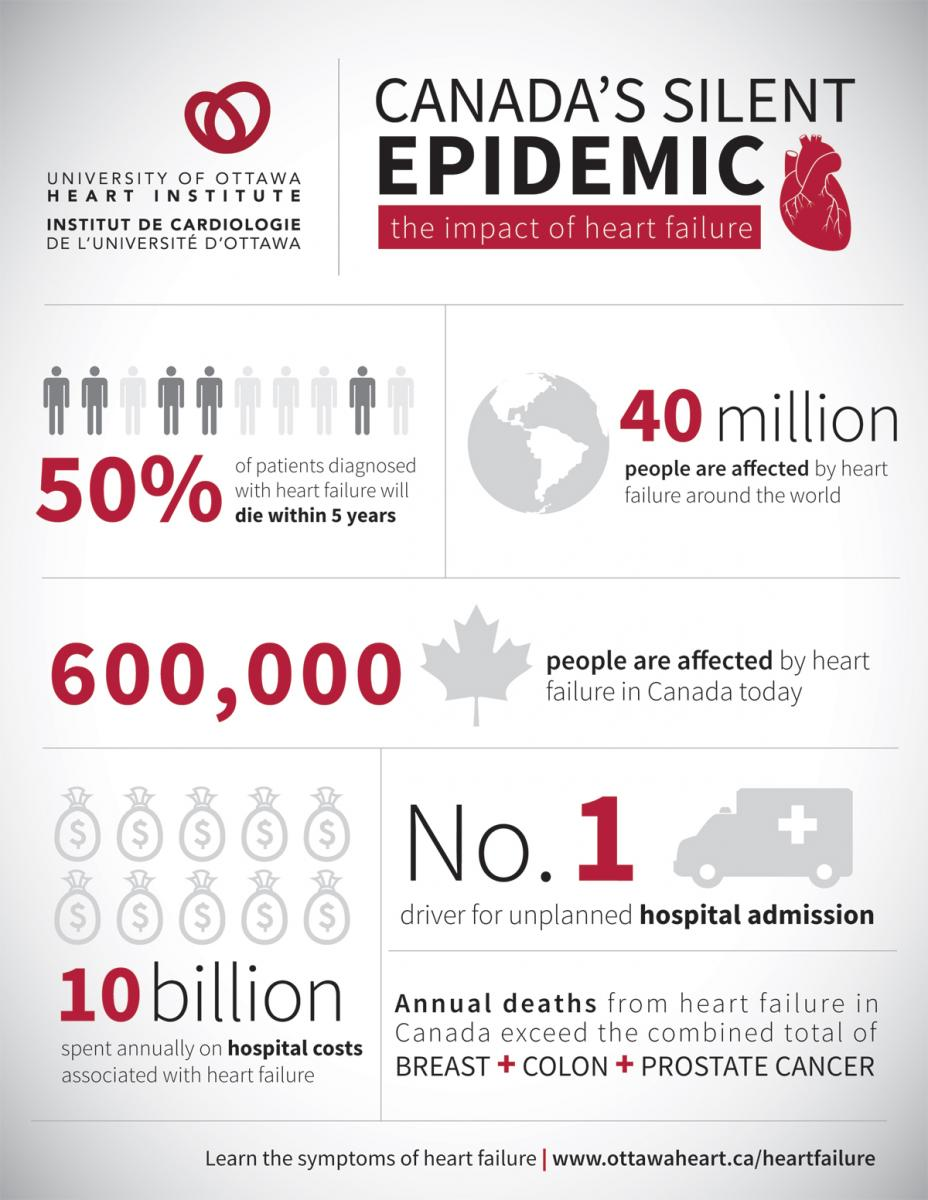 Canada's Silent Epidemic