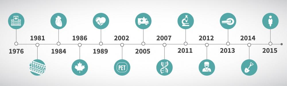 Document infographique illustrant la les 40 ans de l'Institut