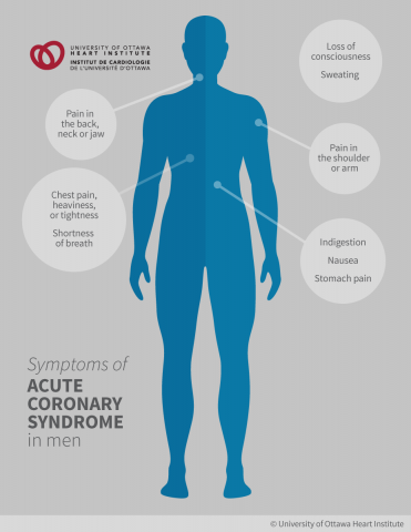 Symptoms of Acute Coronary Syndrome in Men: Pain in the back, neck, and jaw; chest pain, heaviness, or tightness; shortness of breath; loss of consciousness; sweating; pain in the shoulder or arm; indigestion; nausea; stomach pain