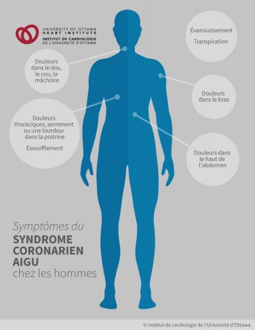 Symptômes du syndrome coronarien aigu chez les hommes : Douleurs dans le dos, le cou, la machoire; douleurs thoraciques, serrement ou une lourdeur dans la poitrine, essoufflement; evanouissement; transpiration; douleurs dans le bras; douleurs dans le haut de l'abdomen