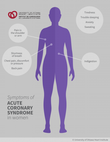 Symptoms of Acute Coronary Syndrome in Women: Pain in the shoulder or arm, Shortness of breath, Chest pain, discomfort or pressure, Back pain, Tiredness, Trouble sleeping, Anxiety, Sweating, Indigestion