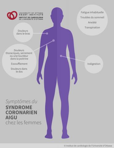 Symptômes du syndrome coronarien aigu chez les femmes : Douleurs dans le bras, douleurs thoraciques, serrement ou une lourdeur dans la poitrine, essoufflement, douleurs dans le dos, fatigue habituelle, troubles du sommeil, anxiete, transpiration, indigestion