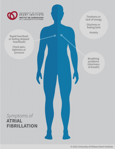 "Symptoms of Atrial Fibrillation: Rapid heartbeat or feeling ""skipped"" heartbeats, Breathing problems (shortness of breath), Dizziness or feeling faint, Tiredness or lack of energy, Chest pain, tightness or pressure, Anxiety or feeling like something is not quite right"
