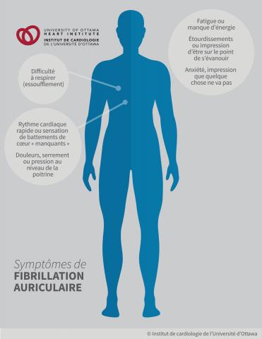Symptômes de fibrillation auriculaire : Rythme cardiaque rapide ou sensation de battements de cœur « manquants »; Difficulté à respirer (essoufflement); Étourdissements ou impression d'être sur le point de s'évanouir; Fatigue ou manque d'énergie; Douleurs, serrement ou pression au niveau de la poitrine; Anxiété, impression que quelque chose ne va pas.
