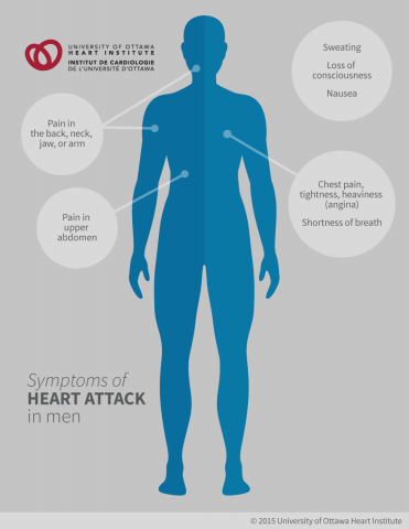 Symptoms of Heart Attack in Men: Chest pain, often described as a tightness or heaviness, Pain in the upper abdomen, Pain in the back, neck, jaw, or arm; Shortness of breath, Sweating, Nausea, Loss of consciousness