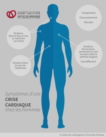 Symptômes d'une crise cardiaque chez les hommes : douleurs thoraciques, souvent décrites comme un serrement ou une lourdeur dans la poitrine (angine), douleurs dans le haut de l'abdomen; douleurs dans le dos, le cou, la mâchoire ou le bras; essoufflement, transpiration, nausées, évanouissement
