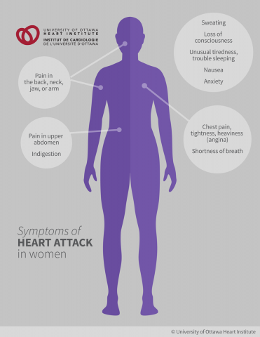 Symptoms of Heart Attack in Women: Chest pain, often described as a tightness or heaviness, Pain in the upper abdomen, Pain in the back, neck, jaw, or arm; Shortness of breath, Sweating, Nausea, Loss of consciousness