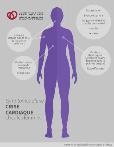 Symptômes d'une crise cardiaque chez les femmes : douleurs thoraciques, souvent décrites comme un serrement ou une lourdeur dans la poitrine (angine), douleurs dans le haut de l'abdomen; douleurs dans le dos, le cou, la mâchoire ou le bras; essoufflement, transpiration, nausées, évanouissement