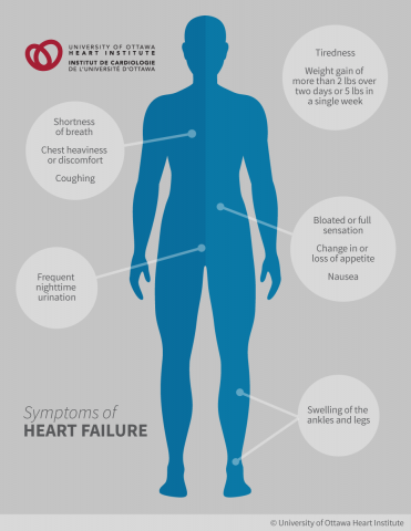 Symptoms of Heart Failure: Feelings of tiredness and weakness, Shortness of breath, which can happen even during mild activity or at night during your sleep, Difficulty breathing while lying down flat, Weight gain from fluid retention; Swelling in the legs, ankles or stomach area