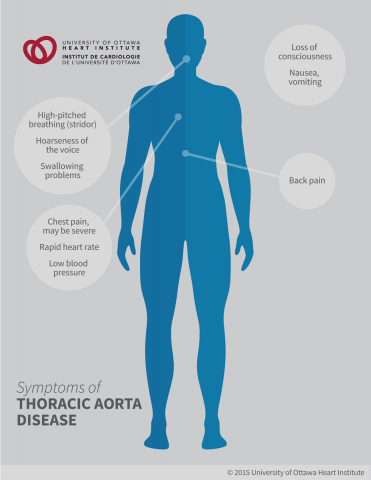 Symptoms of Thoracic Aorta Diseases: High-pitched breathing (stridor), Hoarseness of the voice, Swallowing problems, Chest Pain (may be severe), Low blood pressure, Back Pain, Loss of consciousness, Nausea/vomiting