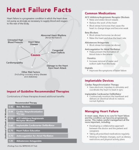 Heart Failure Facts