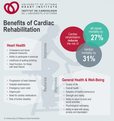 Infographic illustrating the benefits of cardiac rehabilitation