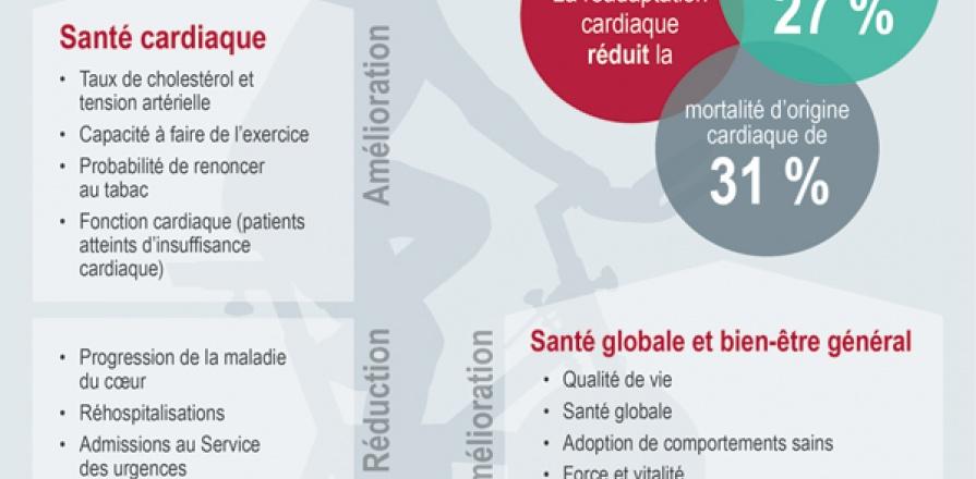 Les bienfaits de la readaptation cardiaque